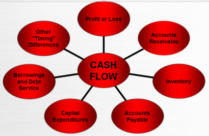 Cash-flow-drivers-small