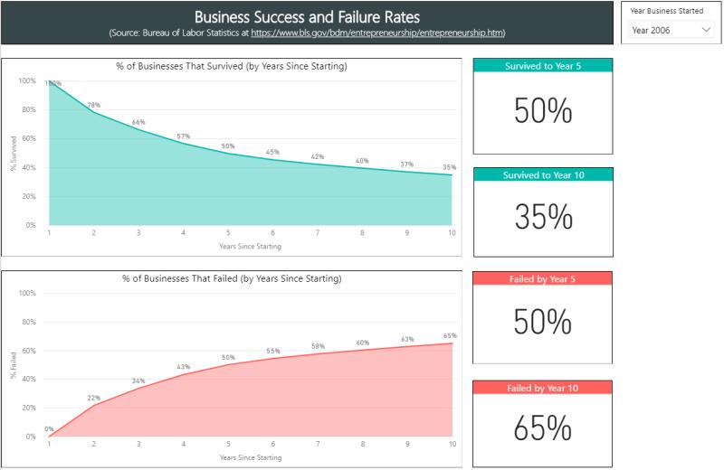 Success-failure-rates