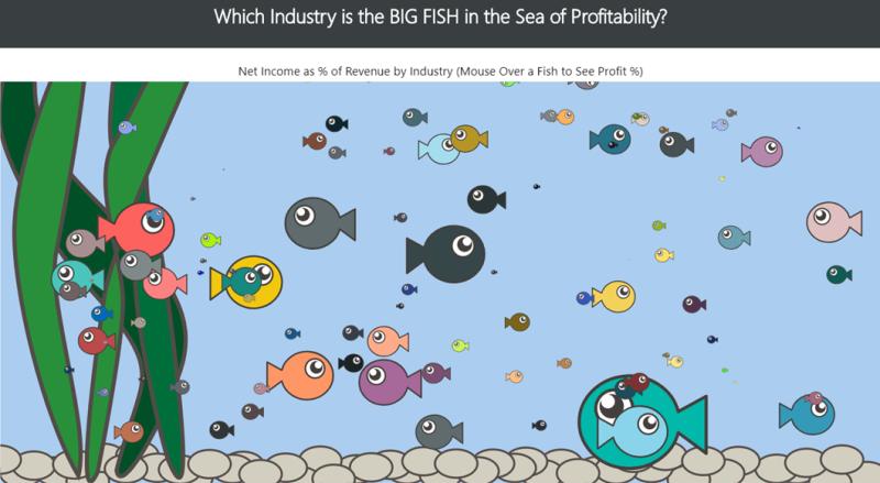 Profit-big-fish